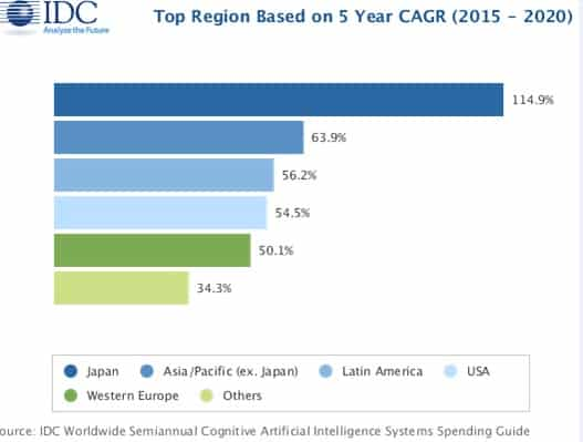 AI market figures by IDC