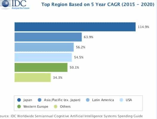 AI market figures by IDC